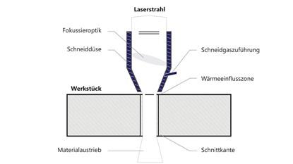 Laserschneiden-grafik